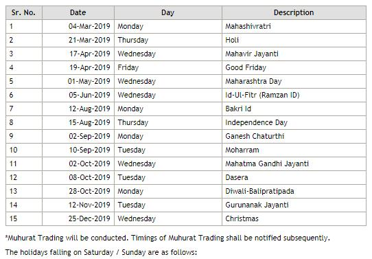 Indian Share Market Holidays in 2019 for NSE and BSE